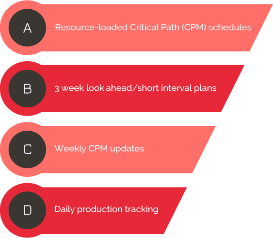 Resource-loaded Critical Path (CPM) schdules, 3 week look ahead/short interval plans, Weekly CPM updates, Daily production tracking