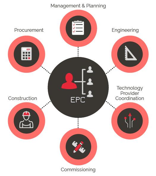 EPC - Company Capabilities - EPC