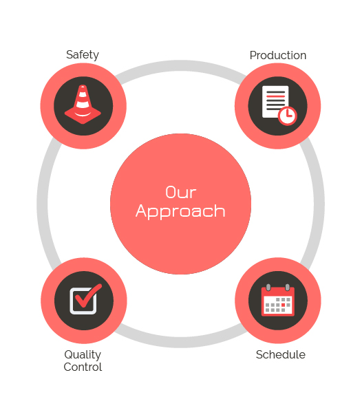 Our Approach - Safety, Production, Quality Control, Schedule